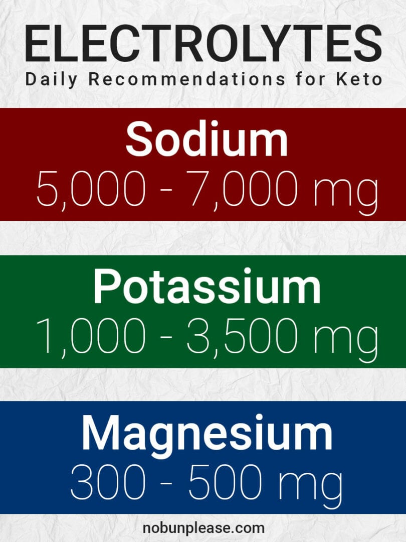 Daily Recommendation of Electrolytes for the Keto Diet